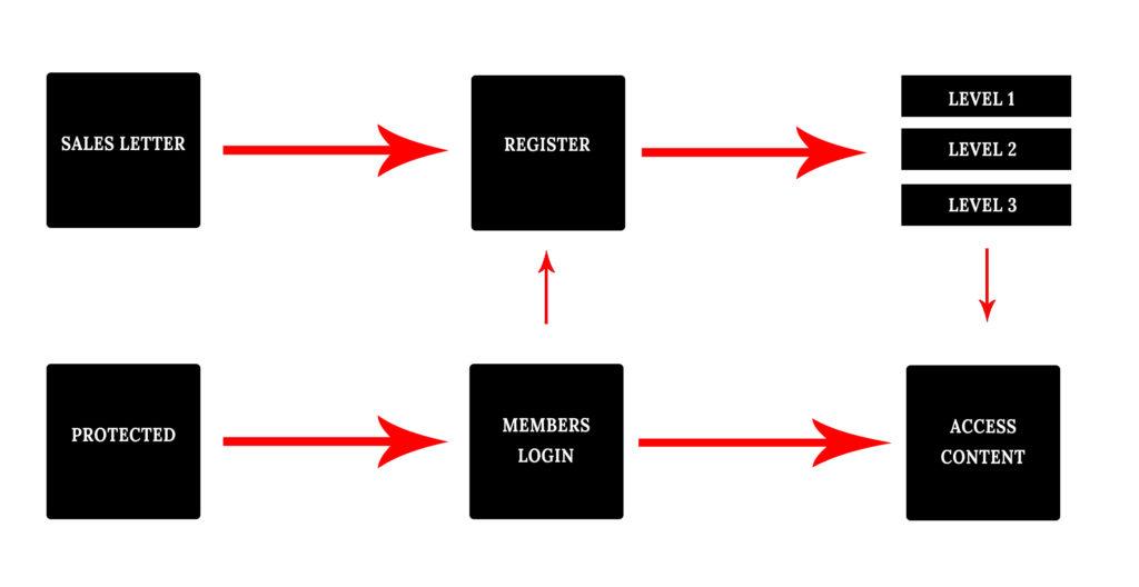 membership flow